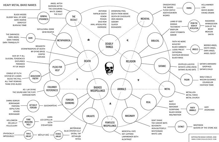 Thinking of you... (heavy metal name chart)