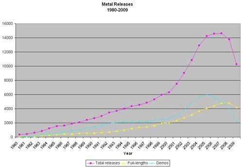 Metal releases 1980-2009